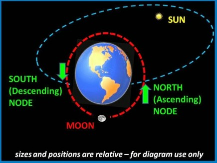 Lunar-node-diagram-e1446851779849