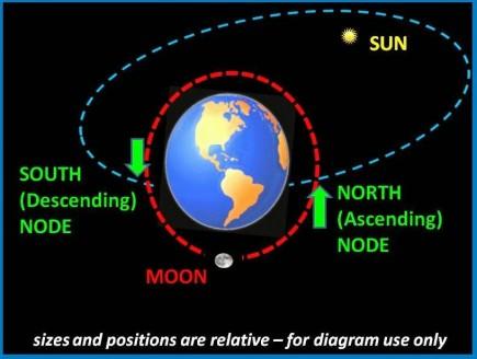 Lunar-node-diagram-e1446851779849